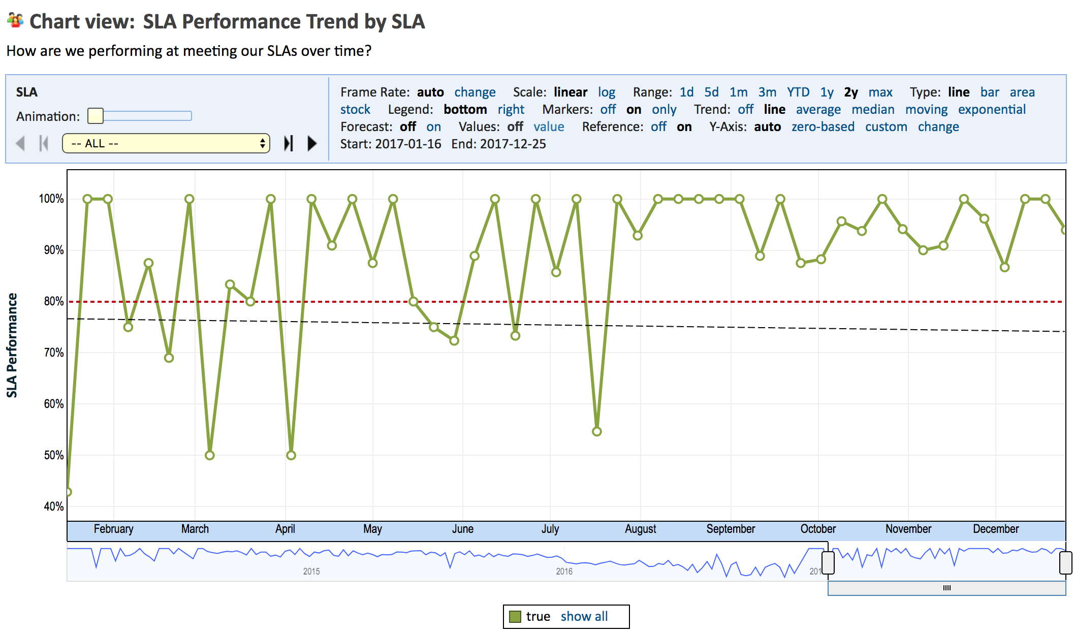 custom y axis definition for timelines explore analytics community